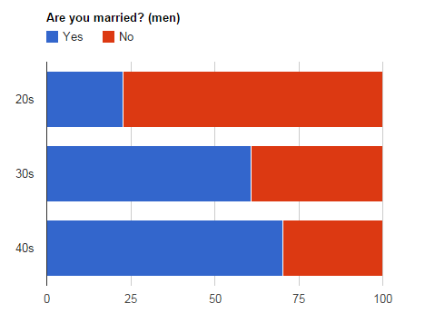 married-men