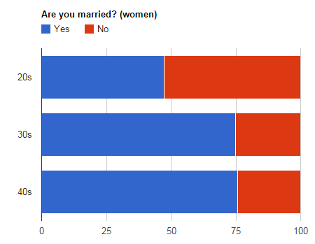 married-women